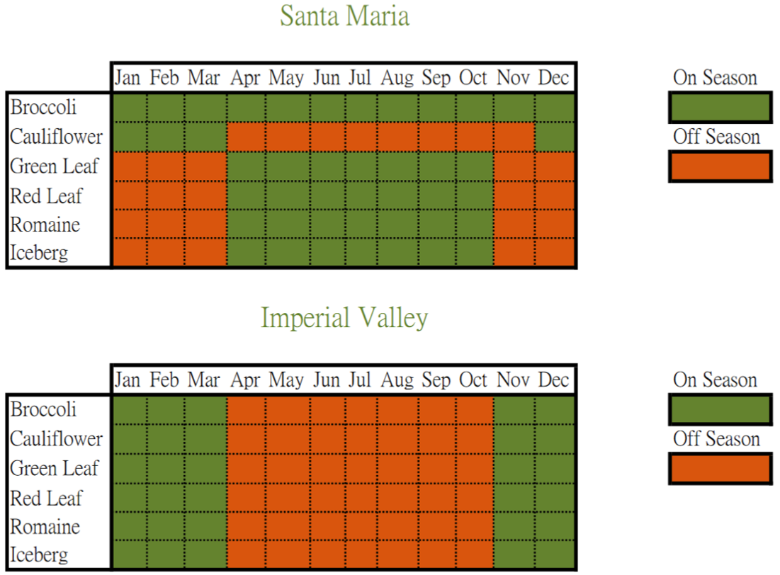 Sun Coast Farms Commodity Seasons Chart
